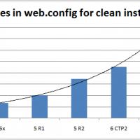 I do not like the trend for EPiServer web.config!
